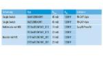 Tabelle 1. Momentan verfügbare Produkte der CoolSiC-Familie