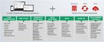 Collaboration- und Enterprise-Social-Business-Lösungen