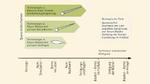 Technologievergleich: Flexible Rotorblätter
