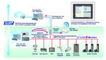 CC-Link IE ist jetzt kompatibel zu 100-MBit-Ethernet-Geräten
