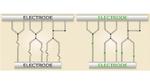 Die Abbildung zeigt, wie NRAMs funktionieren: Eine Carbon-Nanotube-Schicht (CNT-Schicht) wird zwischen zwei Elektroden angebracht. Wird Strom durch die CNTs geschickt, ziehen sie sich an, es entstehen Verbindungen, der Widerstand sinkt deutlich. Schi