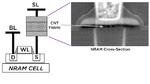 NRAM-Zelle mit CMOS-Auswahltransistor und CNT-Schicht im Querschnitt.