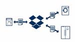 Sicherer Datenaustausch mit Dropbox