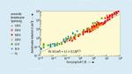 Zusammenhang zwischen Energiegehalt und Baugröße von Elektrolytkondensatoren
