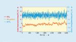 Gemessene Netzfrequenz für eine exemplarische Stunde und die dementsprechend berechnete Leistungsvariation ΔP/P0, berechnet mit Tα = 24 s.