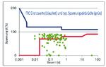 1_ITIC-Grenzwerte und typische Spannungseinbrüche