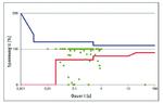 2_Grafik zu Dauer und Spannung