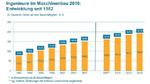 Anzahl der Ingenieure im Maschinenbau 2016 im Vergleich zu den Jahren zuvor