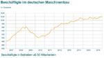 Anzahl der Beschäftigten im Deutschen Maschinen- und Anlagenbau