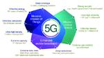 5G NR – die Luftschnittstelle konkretisiert sich