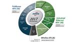 Die Marktanteile industrieller Netzwerke in 2017