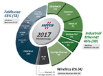 Markteinschätzung von HMS im Jahr 2017