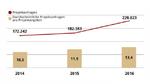 Allgemeine Entwicklung des IT-Projektmarktes von 2014 bis 2016