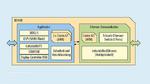 Vertreter der RZ/N1-Mikrocontrollerfamilien ist der RZ/N1D mit zwei Prozessorkernen