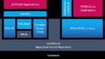 Lynx Software Technologies und ETAS kooperieren