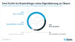 Digitalisierung sorgt für mehr Wohlstand und Wachstum