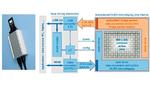 Bild 4: Links: BiMi-Eval-Kit 1. Rechts: Zugehöriges, vereinfachtes Blockschaltbild.
