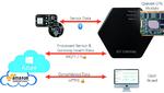 Drehscheibe der IoT-Kommunikation