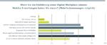 Erwartungen an einen Digital Workplace, United Planet Studie