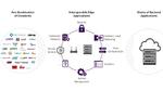 Einheitlicher Framework für das IoT