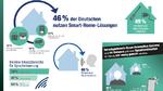 Sprachgesteuertes Smart Home begeistert die Deutschen