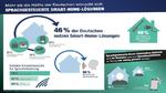 60 Prozent der Deutschen würden ihr Heim sprachsteuern