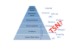 TSN und die Automatisierungspyramide