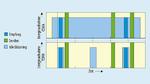 Darstellung der reduzierten Energieaufnahme bei zeitlich koordinierten Zugriffsverfahren (TDMA) mit kürzeren Idle-Listening-Zuständen
