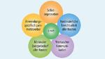 Energiesparenden, selbstorganisierenden Multi-Hop-Kommunikation ermöglicht s-net, Funkknoten