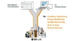 IO-Link macht Sensoren fit für Industrie 4.0