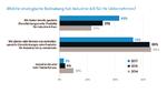 Die IT-Branche profitiert von Industrie 4.0