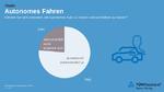 Wie stehen die Deutschen zum fahrerlosen Auto?