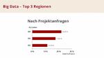 1_Die Top-3-Regionen der Big-Data-Projekte nach Projektanfragen