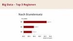 2_Die Top-3-Regionen der Big-Data-Projekte nach Stundensatz