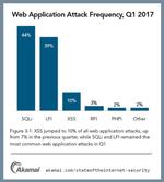 Die drei am häufigsten verwendeten Angriffsvektoren waren SQLi-, LFI- und XSS-Vektoren.