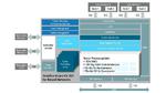 DSP-Core mit 1 TMAC/s