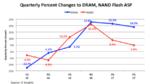 Rekord-ASPs für DRAMs und NAND-Flash-ICs