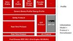 Sercos OPC UA Companion Standard verfügbar