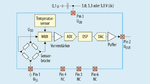 Verbreitetes Konzept mit digitaler Signalverarbeitung (Beispiel die AG2/AP2-Serie von Fujikura).