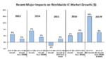 Speicher-ICs treiben Wachstum auf 16 Prozent
