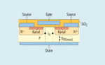 Aufbau eines Standard-Planar-MOSFET