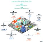 •Die ausgeschriebenen Stellen im Bereich Smart City verzeichneten ein Wachstum von 21 % innerhalb eines Jahres.