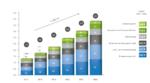 Smart-Home-Markt: Durchschnittliche jährliche Wachstumsrate in den kommenden fünf Jahren