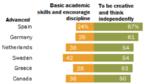 Die Mehrheit will Kreativität an der Schule