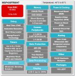 Eigenschaften und Fähigkeiten des SoC MSP430FR6047 für Ultraschall-Durchflussmesser...