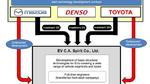 Gemeinsame Entwicklung von Elektrofahrzeugen