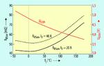 Die Temperaturabhängigkeit des Durchlasswiderstands bei 15 V.