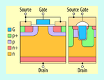 Bild 1. Schematische Darstellung eines MOSFETs mit planarem Gate und der CoolSiC-Trench-MOSFET-Zelle.