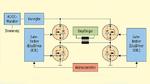 Ein Wechselrichter mit Vollbrücke (Klasse D), für ein resonantes Wireless-Power-System, kann über einen großen Leistungsbereich mit hohem Wirkungsgrad betrieben werden