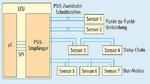 Auf einem PSI5-Bus lassen sich bis zu drei PSI5-Sensoren betreiben, was Kosten für Kabelstränge und Anschlüsse einspart